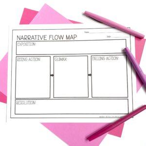 narrative flow map