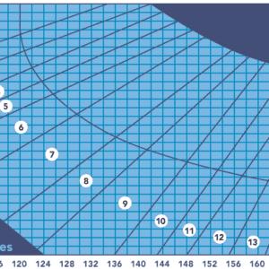 fry graph